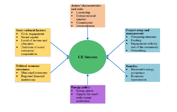 CE success factors