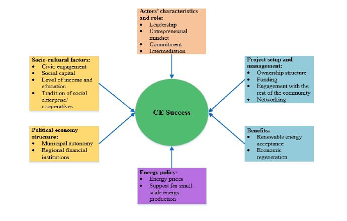 CE success factors